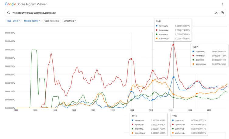 Динамика изменения частотности слов «тунеядцы», «тунеядец», «дармоеды» и«дармоед» в советские годы. Два чётких пика, в 1919 и в 1963 гг.