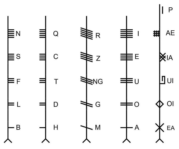 Огамический алфавит