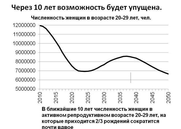 Как остановить убыль населения России?
