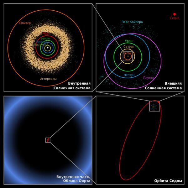 Солнечная система в разных масштабах