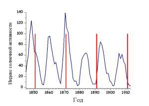 Слишком очевидные сегодня, результаты этих исследований явились слишком революционными для того времени