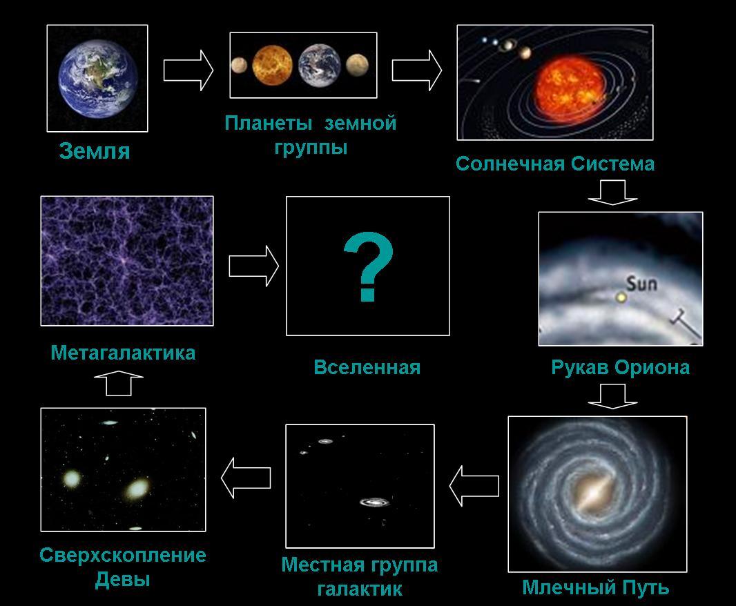 доставка сколько галактик во вселенной википедия где берут украинских