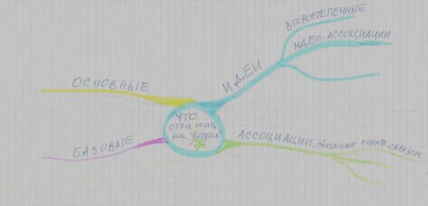 Интеллект-карта: что рисовать на ветках
