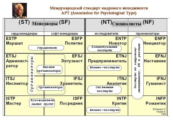 Таблица психотипов