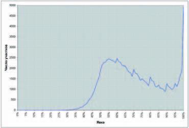 Выборы в Государственную Думу РФ 2007 г. Распределение избирательных участков по явке