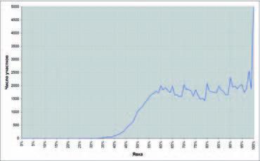 Выборы Президента РФ 2008 г. Распределение избирательных участков по явке