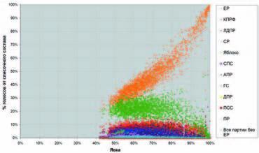 Голосование избирателей за партии на выборах в Государственную Думу РФ 2007 г. Данные по  территориальным избирательным комиссиям